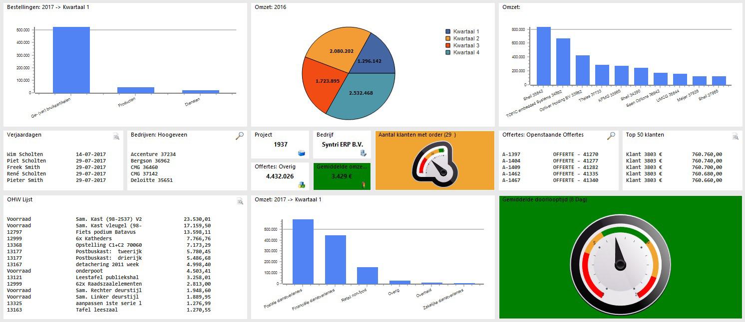 Syntri ERP Dashboard-module: Snel inzicht in relevante informatie