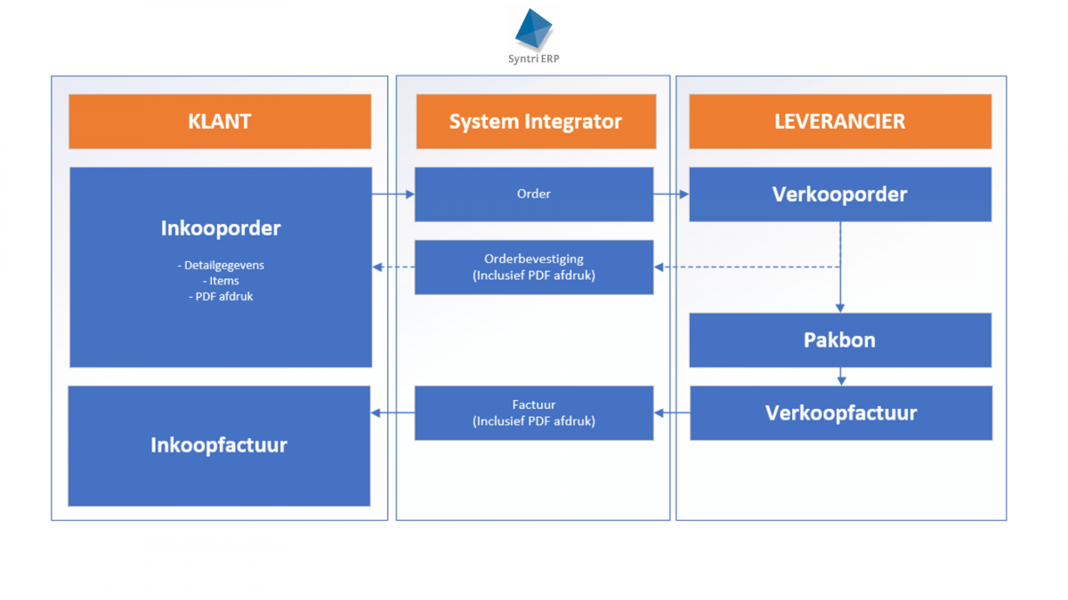Geen gegevens meer overtypen, maar gelijk aan de slag met de Syntri System Integrator!